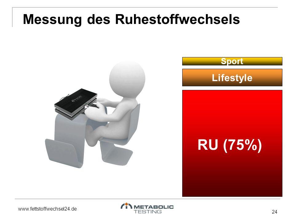 www.fettstoffwechsel24.de 24 Messung des Ruhestoffwechsels RU (75%) Lifestyle Sport