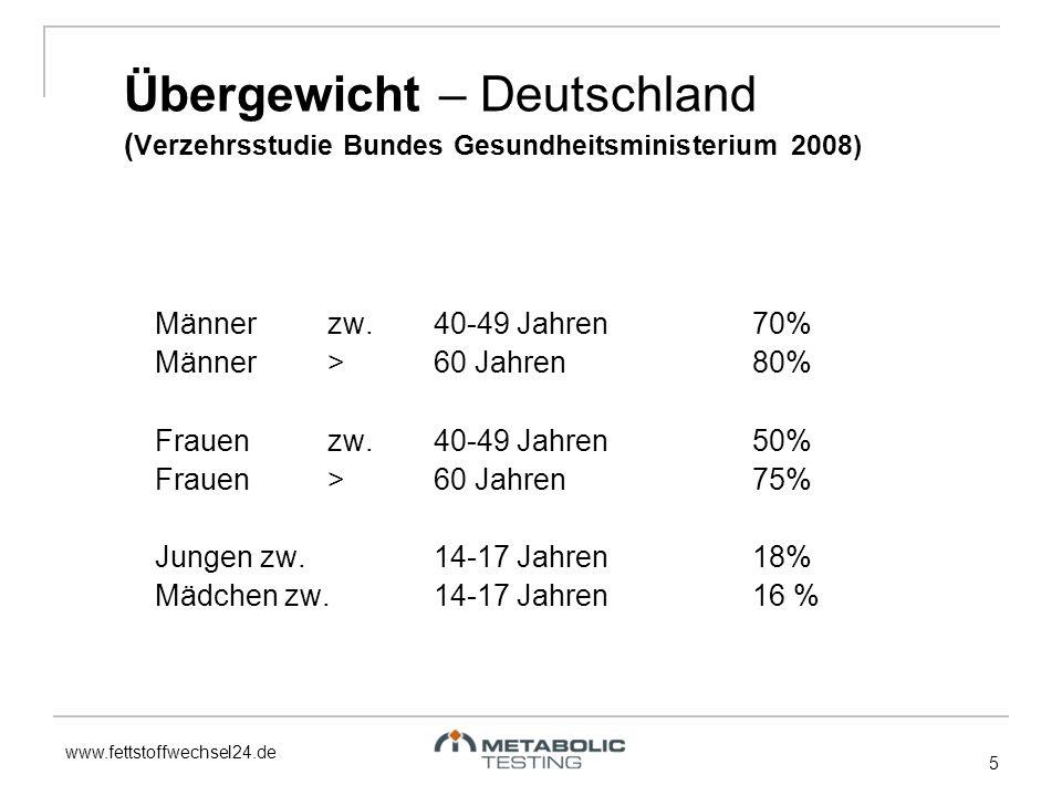www.fettstoffwechsel24.de Übergewicht – Deutschland ( Verzehrsstudie Bundes Gesundheitsministerium 2008) Männer zw. 40-49 Jahren70% Männer >60 Jahren8