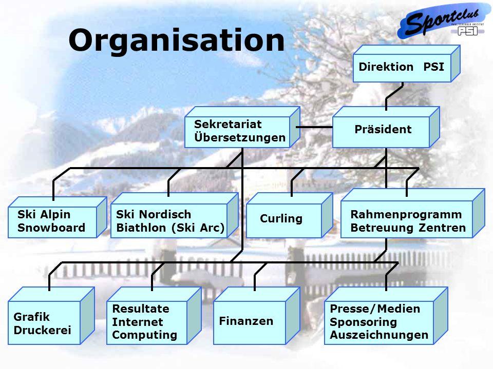 Organisation Direktion PSI Präsident Sekretariat Übersetzungen Ski Alpin Snowboard Ski Nordisch Biathlon (Ski Arc) CurlingRahmenprogramm Betreuung Zen