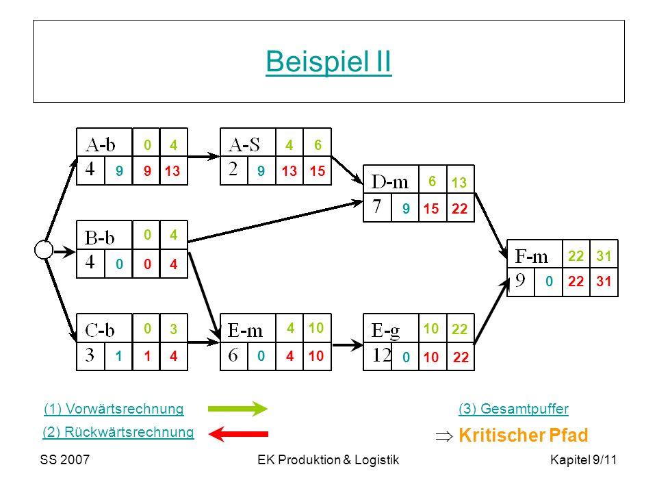 SS 2007EK Produktion & LogistikKapitel 9/11 Beispiel II 44 4 3 0 0 0 4 10 13 6 6 22 31 22 10 4 40 2215 13 9 41 99 9 1 0 0 0 0 Kritischer Pfad (1) Vorw