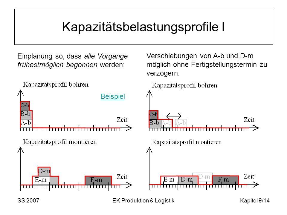 SS 2007EK Produktion & LogistikKapitel 9/14 Kapazitätsbelastungsprofile I Einplanung so, dass alle Vorgänge frühestmöglich begonnen werden: Verschiebu