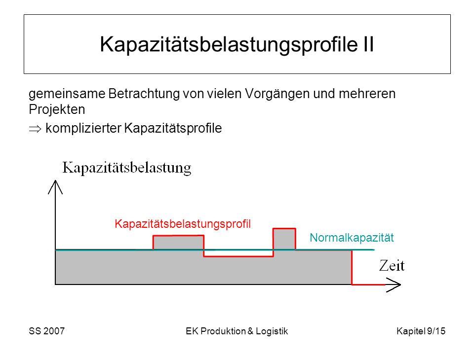 SS 2007EK Produktion & LogistikKapitel 9/15 Kapazitätsbelastungsprofile II gemeinsame Betrachtung von vielen Vorgängen und mehreren Projekten komplizi