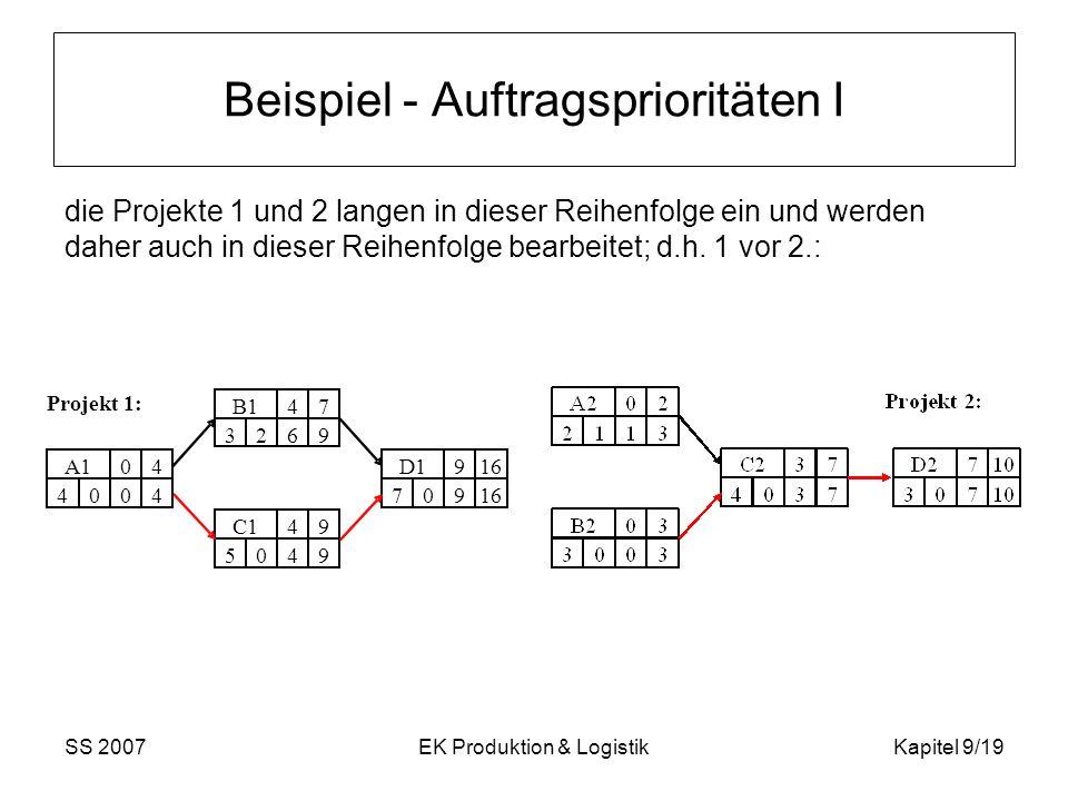 SS 2007EK Produktion & LogistikKapitel 9/19 Beispiel - Auftragsprioritäten I die Projekte 1 und 2 langen in dieser Reihenfolge ein und werden daher au