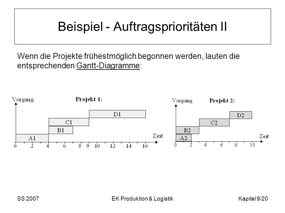 SS 2007EK Produktion & LogistikKapitel 9/20 Beispiel - Auftragsprioritäten II Wenn die Projekte frühestmöglich begonnen werden, lauten die entsprechen