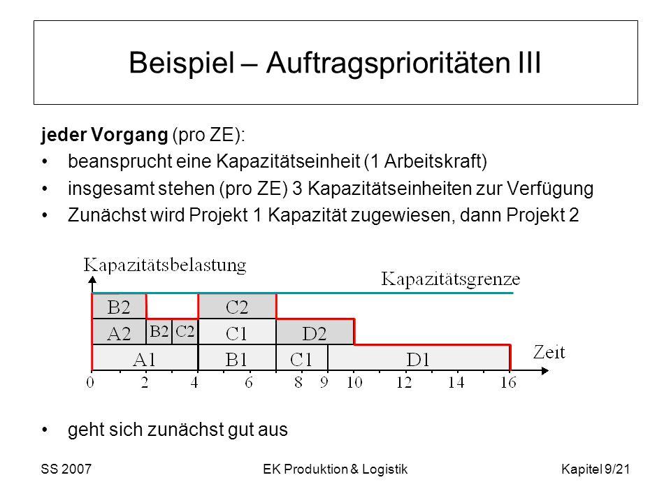 SS 2007EK Produktion & LogistikKapitel 9/21 Beispiel – Auftragsprioritäten III jeder Vorgang (pro ZE): beansprucht eine Kapazitätseinheit (1 Arbeitskr