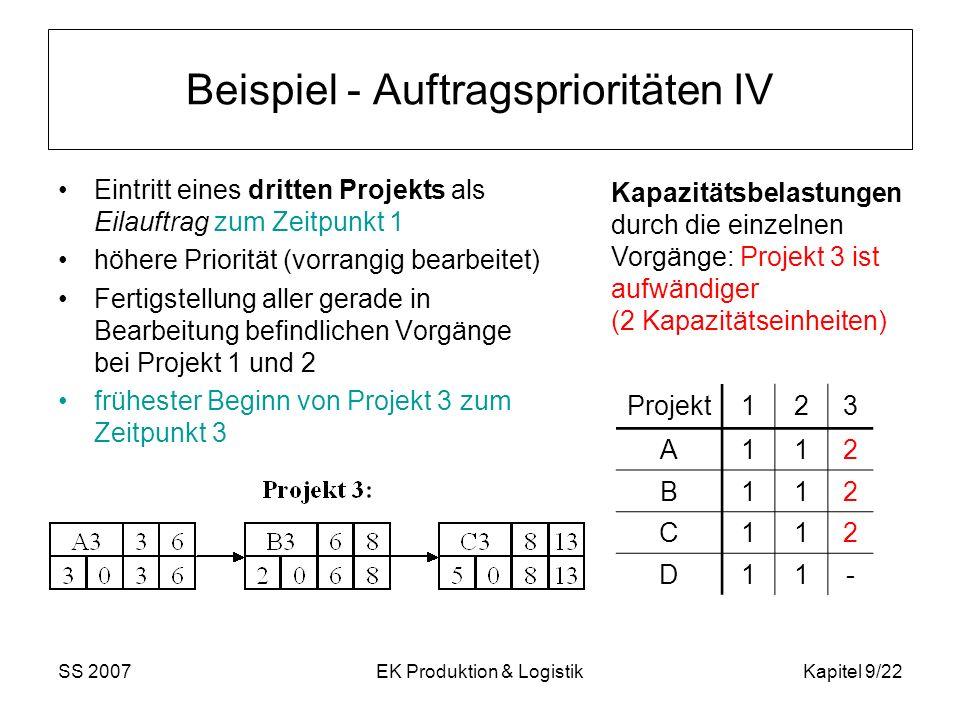 SS 2007EK Produktion & LogistikKapitel 9/22 Beispiel - Auftragsprioritäten IV Eintritt eines dritten Projekts als Eilauftrag zum Zeitpunkt 1 höhere Pr