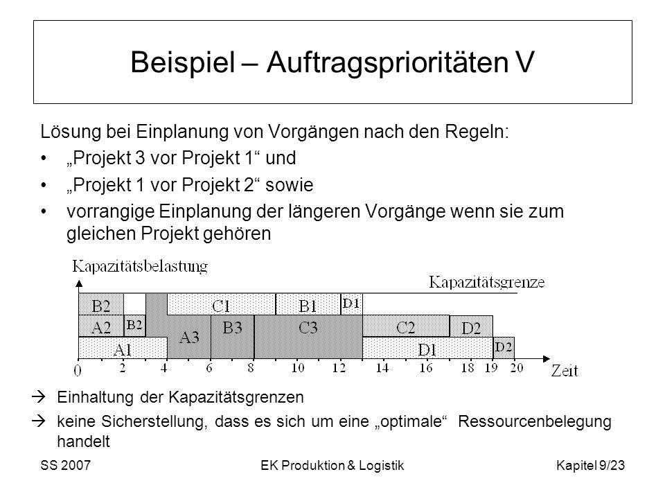 SS 2007EK Produktion & LogistikKapitel 9/23 Beispiel – Auftragsprioritäten V Lösung bei Einplanung von Vorgängen nach den Regeln: Projekt 3 vor Projek