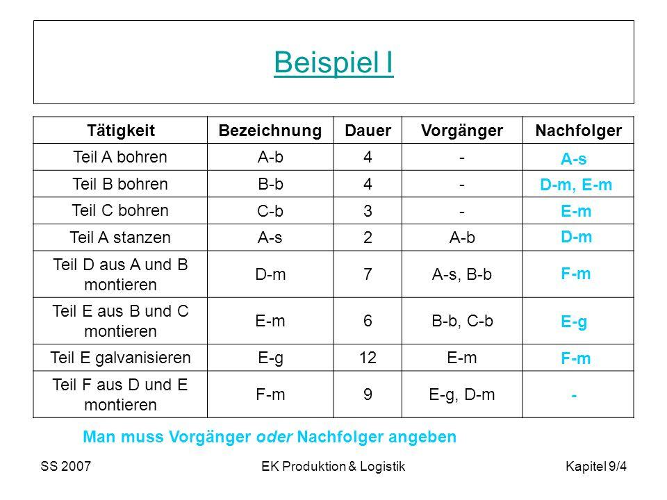 SS 2007EK Produktion & LogistikKapitel 9/4 Beispiel I TätigkeitBezeichnungDauerVorgängerNachfolger Teil A bohren A-b4- Teil B bohren B-b4- Teil C bohr