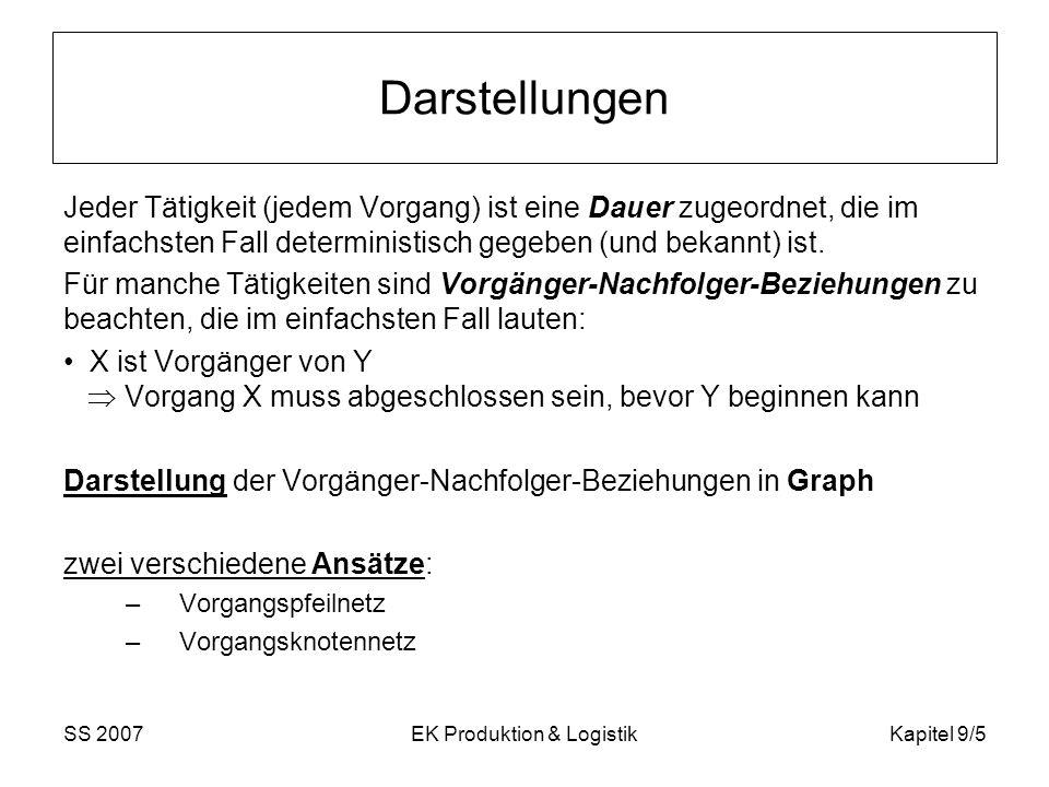 SS 2007EK Produktion & LogistikKapitel 9/5 Darstellungen Jeder Tätigkeit (jedem Vorgang) ist eine Dauer zugeordnet, die im einfachsten Fall determinis