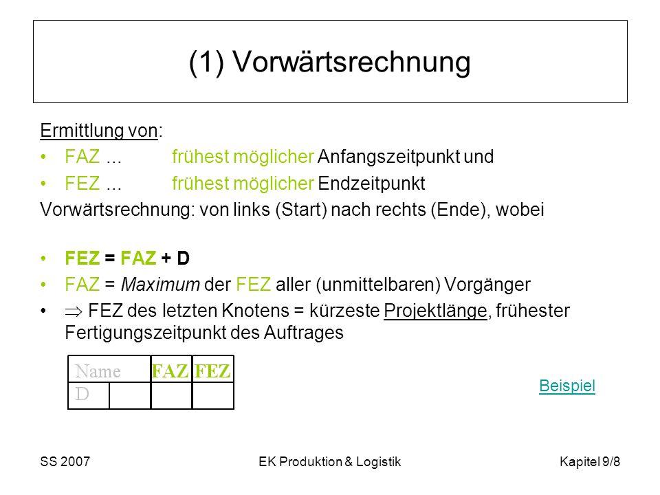 SS 2007EK Produktion & LogistikKapitel 9/9 (2) Rückwärtsrechnung Ermittlung von: SAZ...spätest zulässiger Anfangszeitpunkt und SEZ...spätest zulässiger Endzeitpunkt Rückrechnung: vom Projektende von rechts (Ende) nach links (Start), wobei SAZ = SEZ – D SEZ = Minimum der SAZ aller (unmittelbaren) Nachfolger Beispiel