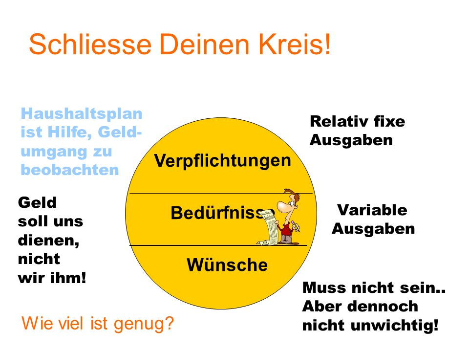 Der Bedarfskreis Definierter Bedarf Geschlossener Kreis Nicht definierter Bedarf Zusätzliche Einnahmen Offener Kreis = Kreis wächst