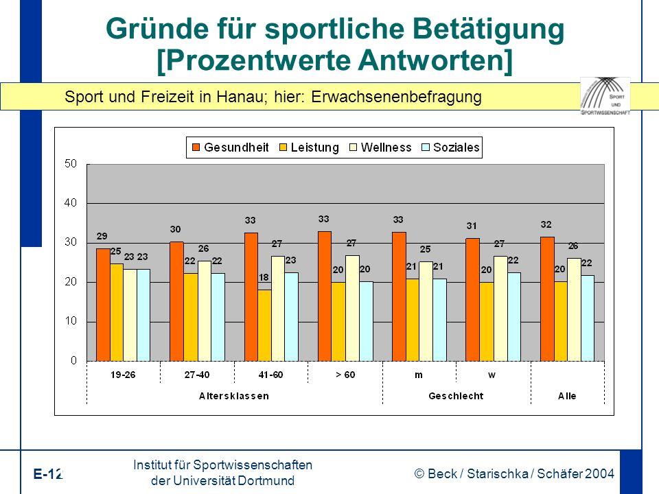 Sport und Freizeit in Hanau; hier: Erwachsenenbefragung Institut für Sportwissenschaften der Universität Dortmund E-12 © Beck / Starischka / Schäfer 2004 12 Gründe für sportliche Betätigung [Prozentwerte Antworten]