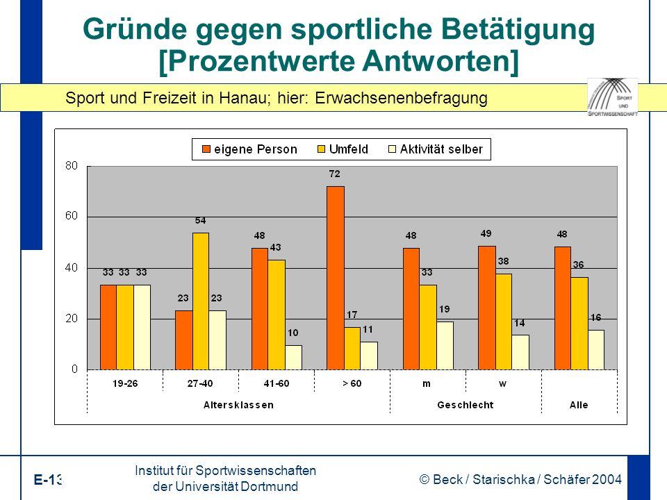 Sport und Freizeit in Hanau; hier: Erwachsenenbefragung Institut für Sportwissenschaften der Universität Dortmund E-13 © Beck / Starischka / Schäfer 2004 13 Gründe gegen sportliche Betätigung [Prozentwerte Antworten]