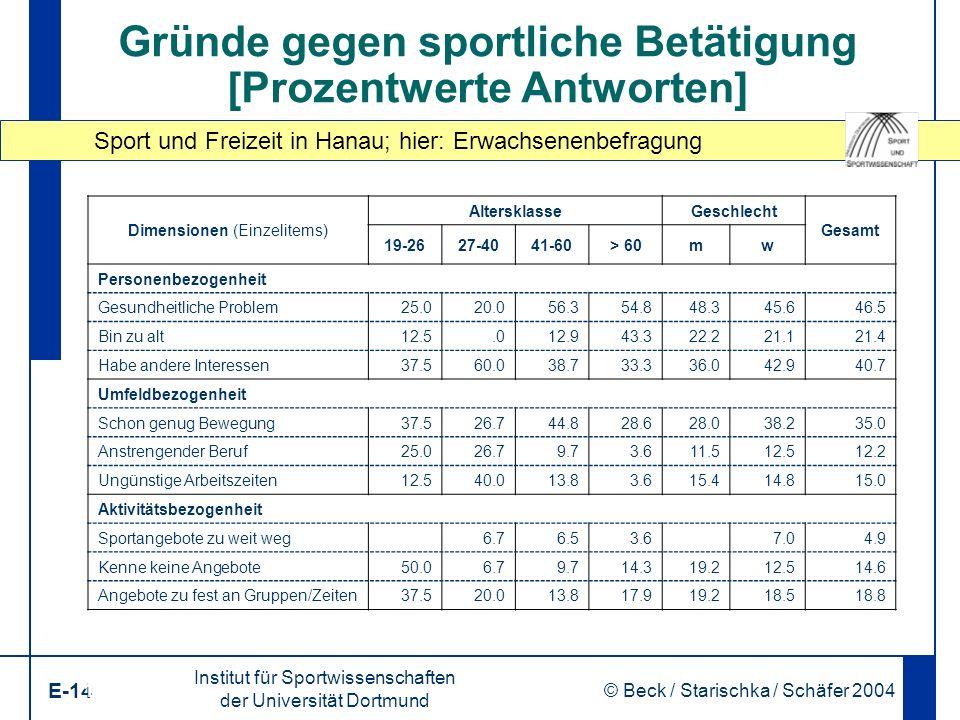 Sport und Freizeit in Hanau; hier: Erwachsenenbefragung Institut für Sportwissenschaften der Universität Dortmund E-14 © Beck / Starischka / Schäfer 2