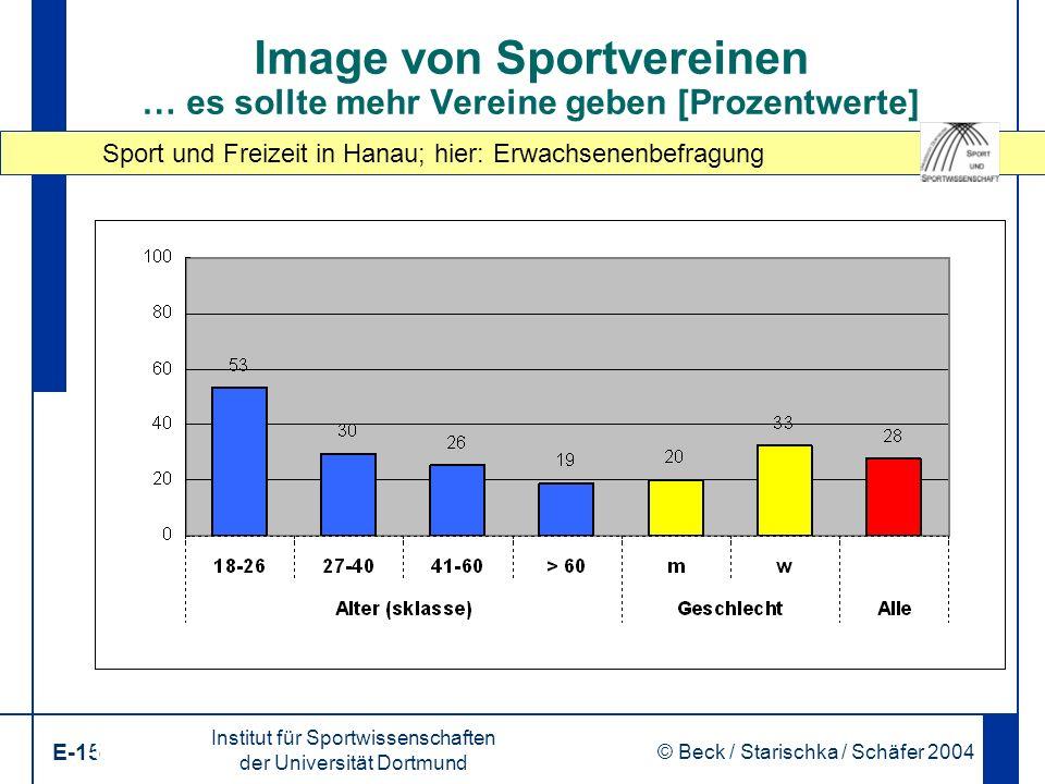 Sport und Freizeit in Hanau; hier: Erwachsenenbefragung Institut für Sportwissenschaften der Universität Dortmund E-15 © Beck / Starischka / Schäfer 2004 15 Image von Sportvereinen … es sollte mehr Vereine geben [Prozentwerte]
