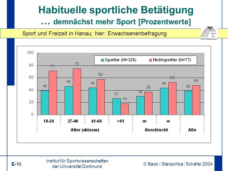 Sport und Freizeit in Hanau; hier: Erwachsenenbefragung Institut für Sportwissenschaften der Universität Dortmund E-16 © Beck / Starischka / Schäfer 2004 16 Habituelle sportliche Betätigung … demnächst mehr Sport [Prozentwerte]