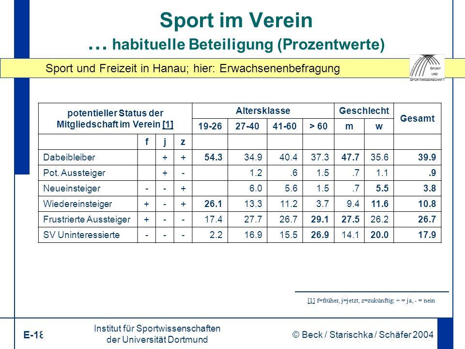 Sport und Freizeit in Hanau; hier: Erwachsenenbefragung Institut für Sportwissenschaften der Universität Dortmund E-18 © Beck / Starischka / Schäfer 2004 18 Sport im Verein … habituelle Beteiligung (Prozentwerte) potentieller Status der Mitgliedschaft im Verein [1][1] AltersklasseGeschlecht Gesamt 19-2627-4041-60> 60mw fjz Dabeibleiber++ 54.334.940.437.347.735.639.9 Pot.