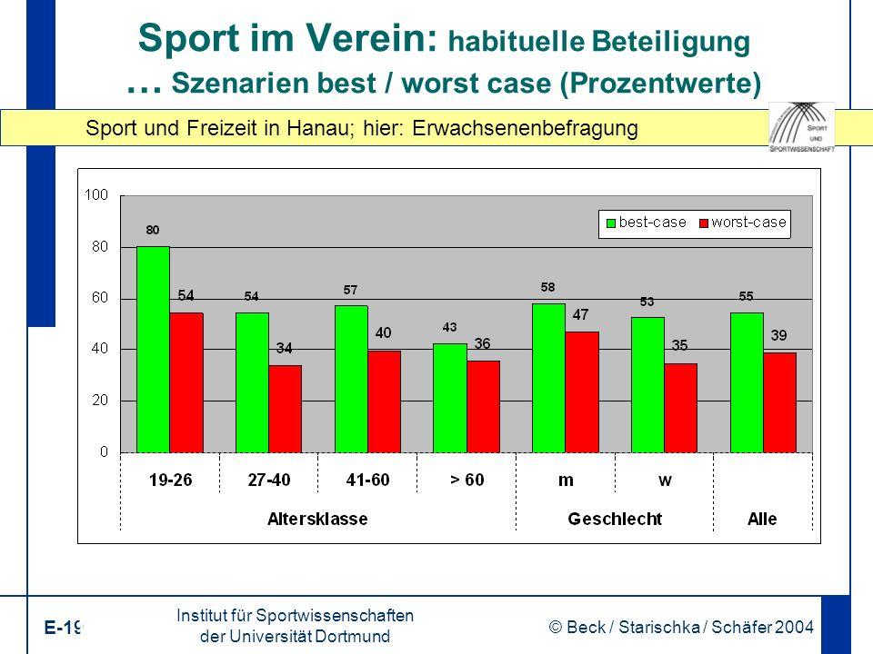 Sport und Freizeit in Hanau; hier: Erwachsenenbefragung Institut für Sportwissenschaften der Universität Dortmund E-19 © Beck / Starischka / Schäfer 2004 19 Sport im Verein: habituelle Beteiligung … Szenarien best / worst case (Prozentwerte)