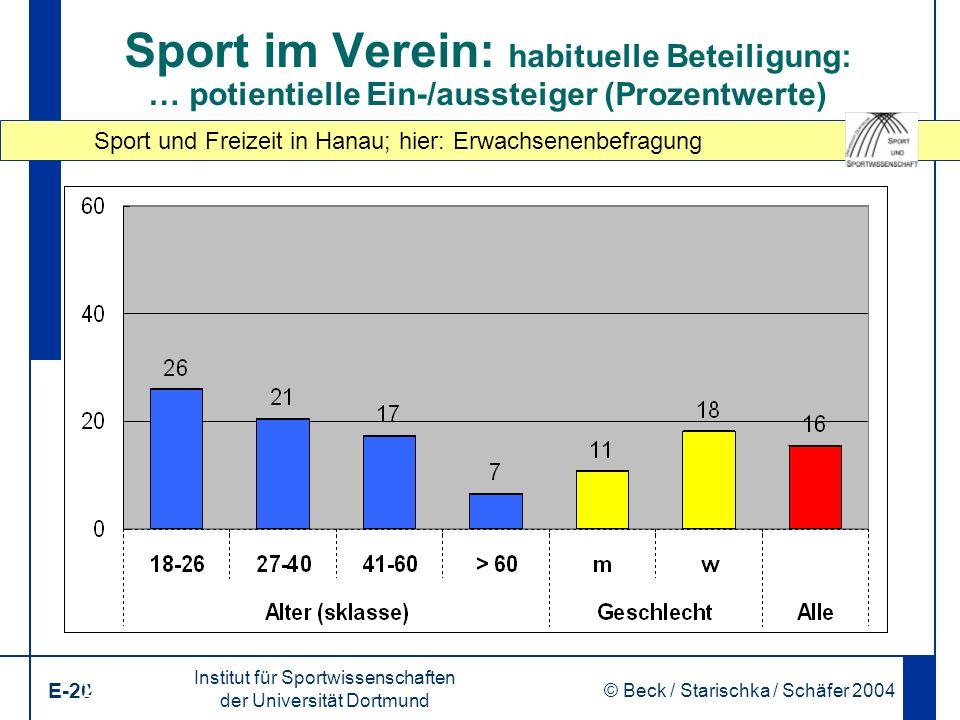 Sport und Freizeit in Hanau; hier: Erwachsenenbefragung Institut für Sportwissenschaften der Universität Dortmund E-20 © Beck / Starischka / Schäfer 2004 20 Sport im Verein: habituelle Beteiligung: … potientielle Ein-/aussteiger (Prozentwerte)