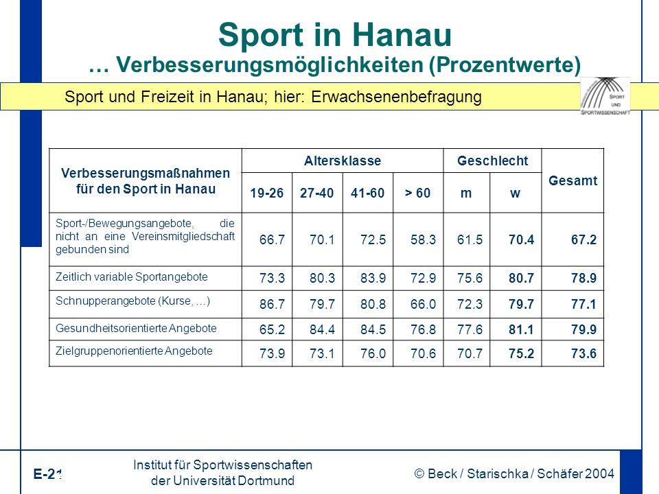 Sport und Freizeit in Hanau; hier: Erwachsenenbefragung Institut für Sportwissenschaften der Universität Dortmund E-21 © Beck / Starischka / Schäfer 2004 21 Sport in Hanau … Verbesserungsmöglichkeiten (Prozentwerte) Verbesserungsmaßnahmen für den Sport in Hanau AltersklasseGeschlecht Gesamt 19-2627-4041-60> 60mw Sport-/Bewegungsangebote, die nicht an eine Vereinsmitgliedschaft gebunden sind 66.770.172.558.361.570.467.2 Zeitlich variable Sportangebote 73.380.383.972.975.680.778.9 Schnupperangebote (Kurse, …) 86.779.780.866.072.379.777.1 Gesundheitsorientierte Angebote 65.284.484.576.877.681.179.9 Zielgruppenorientierte Angebote 73.973.176.070.670.775.273.6