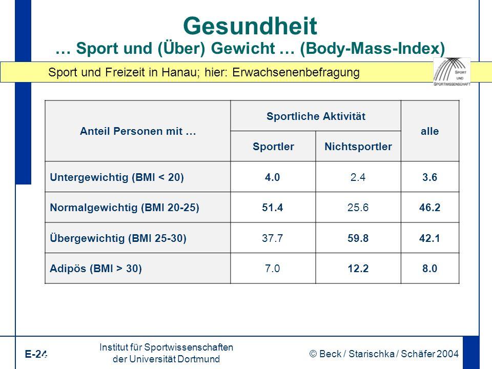 Sport und Freizeit in Hanau; hier: Erwachsenenbefragung Institut für Sportwissenschaften der Universität Dortmund E-24 © Beck / Starischka / Schäfer 2004 24 Gesundheit … Sport und (Über) Gewicht … (Body-Mass-Index) Anteil Personen mit … Sportliche Aktivität alle SportlerNichtsportler Untergewichtig (BMI < 20)4.02.43.6 Normalgewichtig (BMI 20-25)51.425.646.2 Übergewichtig (BMI 25-30)37.759.842.1 Adipös (BMI > 30)7.012.28.0