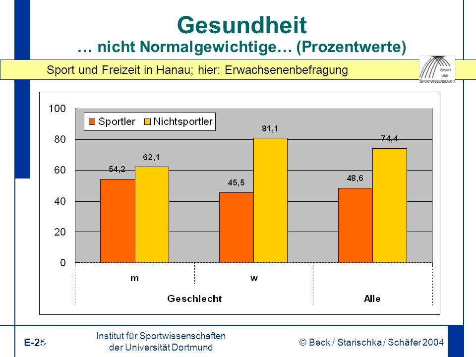 Sport und Freizeit in Hanau; hier: Erwachsenenbefragung Institut für Sportwissenschaften der Universität Dortmund E-25 © Beck / Starischka / Schäfer 2004 25 Gesundheit … nicht Normalgewichtige… (Prozentwerte)