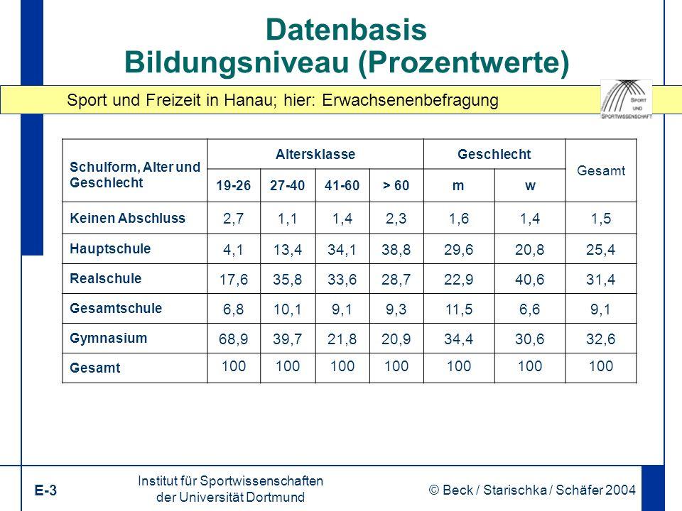 Sport und Freizeit in Hanau; hier: Erwachsenenbefragung Institut für Sportwissenschaften der Universität Dortmund E-3 © Beck / Starischka / Schäfer 2004 3 Datenbasis Bildungsniveau (Prozentwerte) Schulform, Alter und Geschlecht AltersklasseGeschlecht Gesamt 19-2627-4041-60> 60mw Keinen Abschluss 2,71,11,42,31,61,41,5 Hauptschule 4,113,434,138,829,620,825,4 Realschule 17,635,833,628,722,940,631,4 Gesamtschule 6,810,19,19,311,56,69,1 Gymnasium 68,939,721,820,934,430,632,6 Gesamt 100