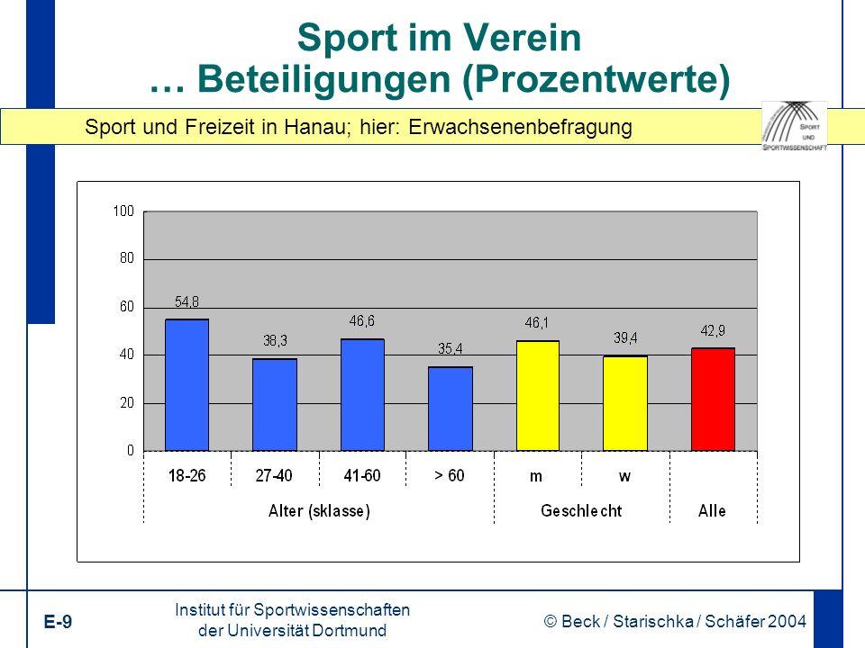Sport und Freizeit in Hanau; hier: Erwachsenenbefragung Institut für Sportwissenschaften der Universität Dortmund E-9 © Beck / Starischka / Schäfer 2004 9 Sport im Verein … Beteiligungen (Prozentwerte)