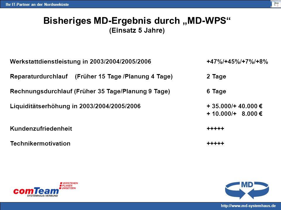 Ihr IT-Partner an der Nordseeküste http://www.md-systemhaus.de Bisheriges MD-Ergebnis durch MD-WPS (Einsatz 5 Jahre) Werkstattdienstleistung in 2003/2004/2005/2006 +47%/+45%/+7%/+8% Reparaturdurchlauf (Früher 15 Tage /Planung 4 Tage)2 Tage Rechnungsdurchlauf (Früher 35 Tage/Planung 9 Tage)6 Tage Liquiditätserhöhung in 2003/2004/2005/2006+ 35.000/+ 40.000 + 10.000/+ 8.000 Kundenzufriedenheit+++++ Technikermotivation+++++