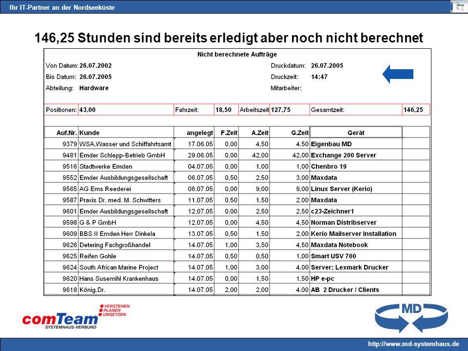 Ihr IT-Partner an der Nordseeküste http://www.md-systemhaus.de 146,25 Stunden sind bereits erledigt aber noch nicht berechnet