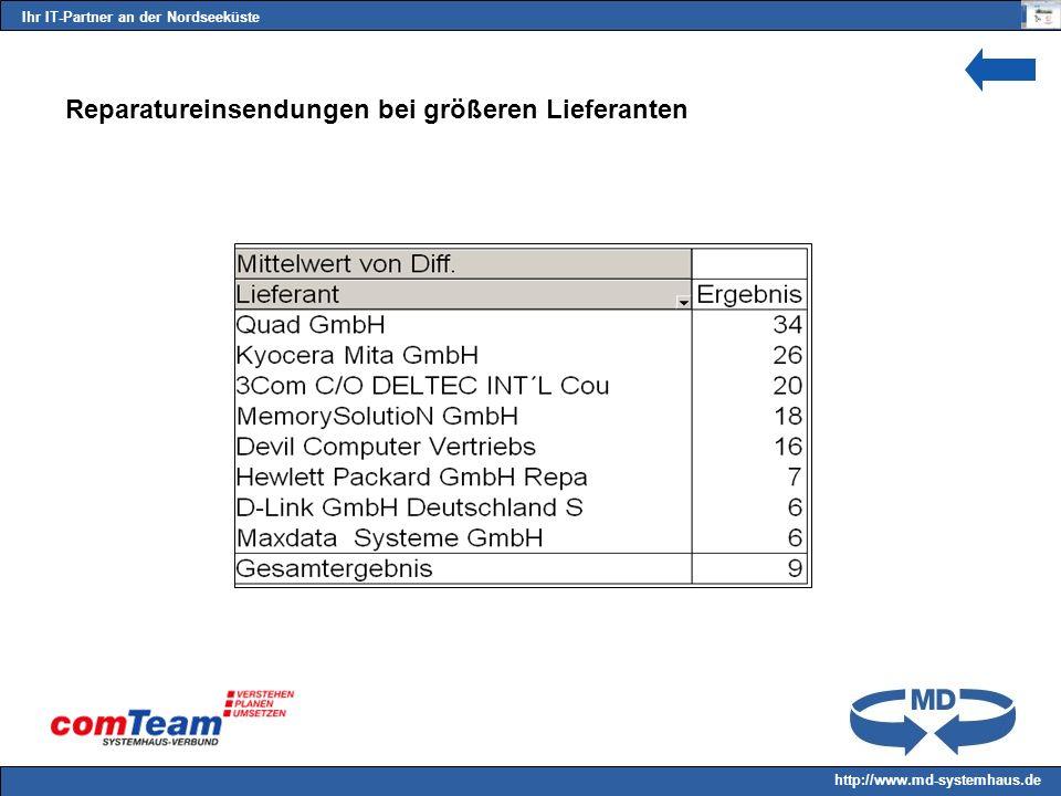 Ihr IT-Partner an der Nordseeküste http://www.md-systemhaus.de Reparatureinsendungen bei größeren Lieferanten