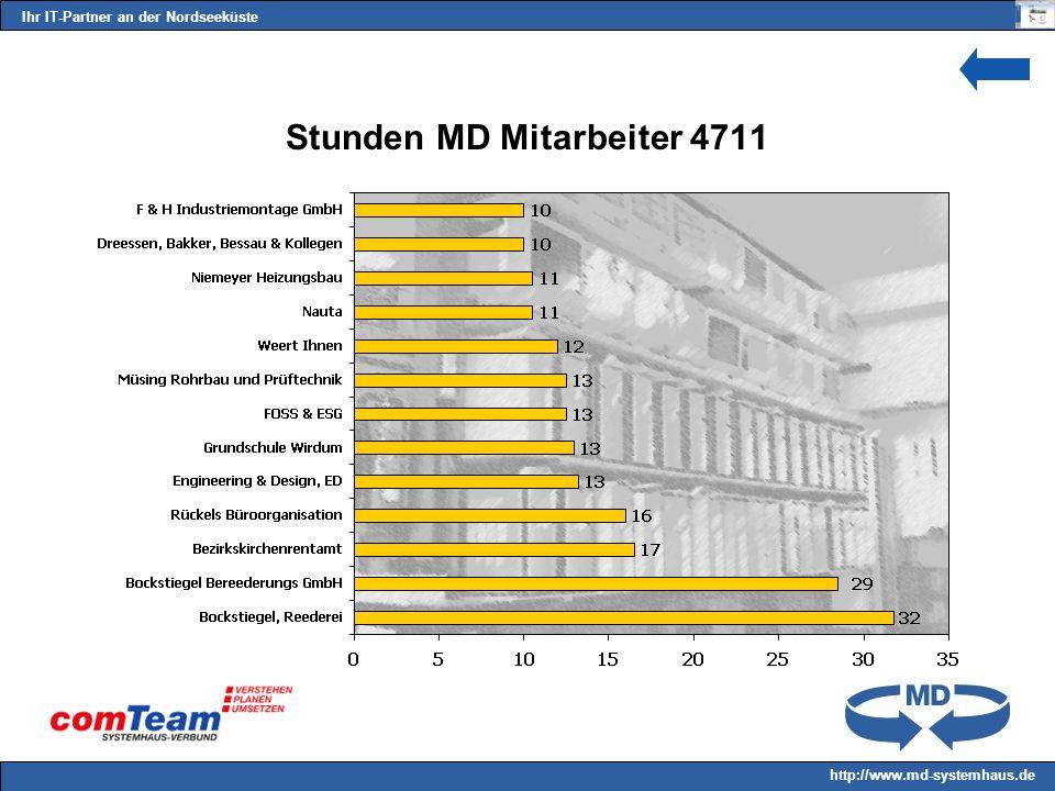 Ihr IT-Partner an der Nordseeküste http://www.md-systemhaus.de Stunden MD Mitarbeiter 4711