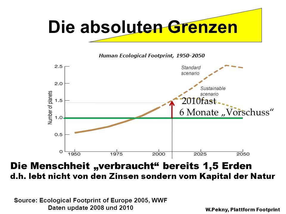 Die absoluten Grenzen Die Menschheit verbraucht bereits 1,5 Erden d.h. lebt nicht von den Zinsen sondern vom Kapital der Natur W.Pekny, Plattform Foot