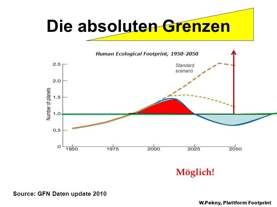 Die absoluten Grenzen W.Pekny, Plattform Footprint Source: GFN Daten update 2010 Standard scenario Human Ecological Footprint, 1950-2050 Möglich!