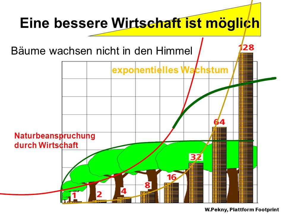 Eine bessere Wirtschaft ist möglich Bäume wachsen nicht in den Himmel W.Pekny, Plattform Footprint Naturbeanspruchung durch Wirtschaft exponentielles
