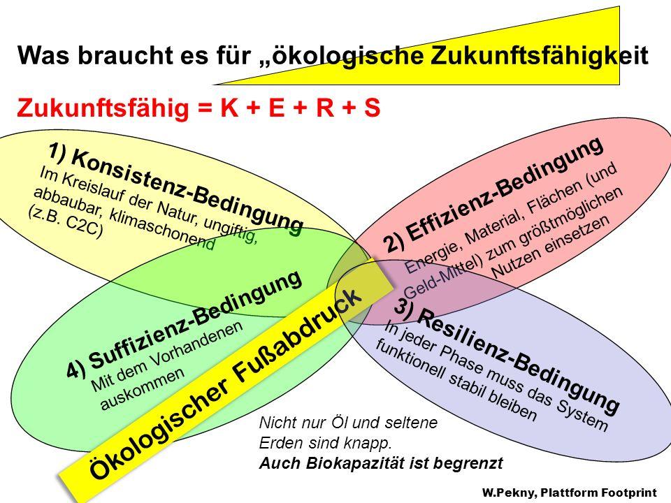 Zukunftsfähig = K + E + R + S W.Pekny, Plattform Footprint 1) Konsistenz-Bedingung Im Kreislauf der Natur, ungiftig, abbaubar, klimaschonend (z.B. C2C
