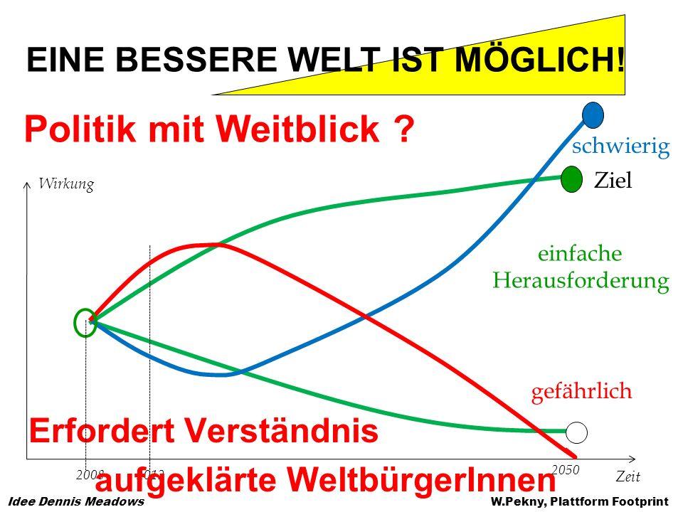 Politik mit Weitblick ? W.Pekny, Plattform Footprint Wirkung Zeit 20082012 2050 einfache Herausforderung schwierig gefährlich Ziel EINE BESSERE WELT I