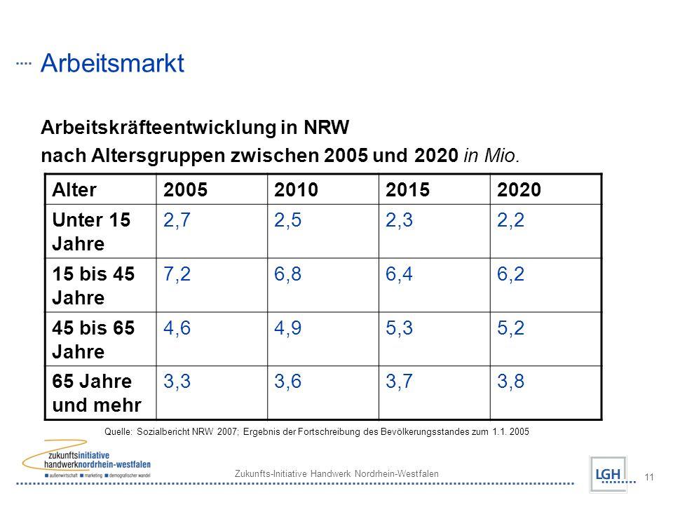 Zukunfts-Initiative Handwerk Nordrhein-Westfalen 11 Arbeitsmarkt Arbeitskräfteentwicklung in NRW nach Altersgruppen zwischen 2005 und 2020 in Mio.