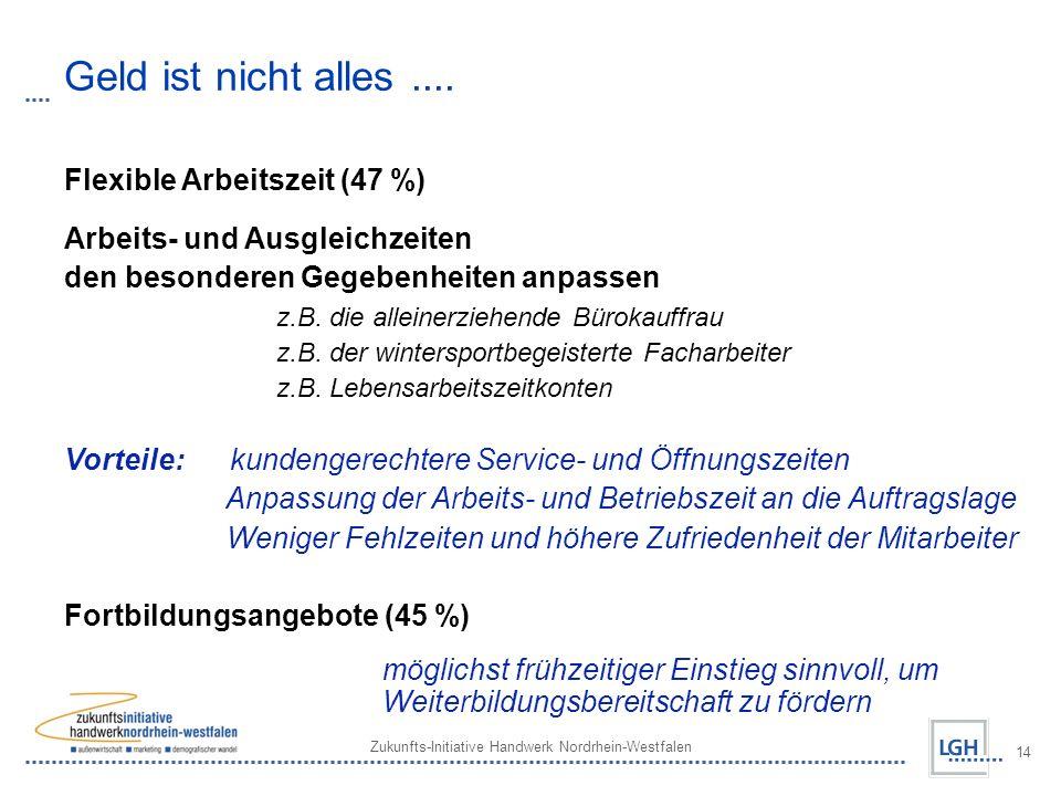 Zukunfts-Initiative Handwerk Nordrhein-Westfalen 14 Geld ist nicht alles.... Flexible Arbeitszeit (47 %) Arbeits- und Ausgleichzeiten den besonderen G