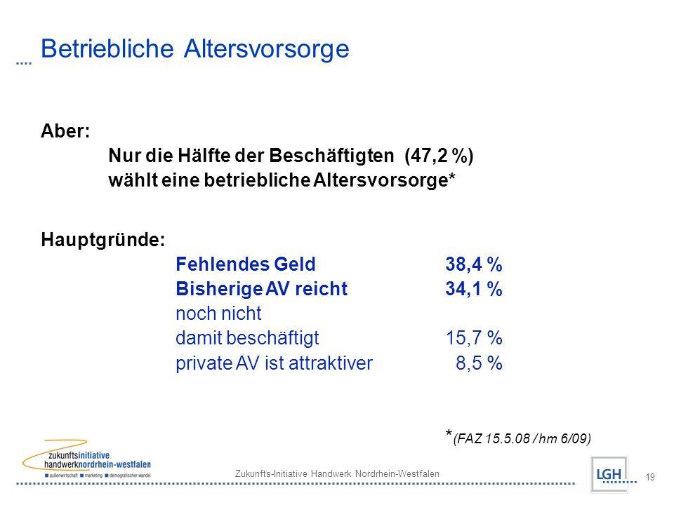 Zukunfts-Initiative Handwerk Nordrhein-Westfalen 19 Betriebliche Altersvorsorge Aber: Nur die Hälfte der Beschäftigten (47,2 %) wählt eine betriebliche Altersvorsorge* Hauptgründe: Fehlendes Geld38,4 % Bisherige AV reicht34,1 % noch nicht damit beschäftigt15,7 % private AV ist attraktiver 8,5 % * (FAZ 15.5.08 / hm 6/09)