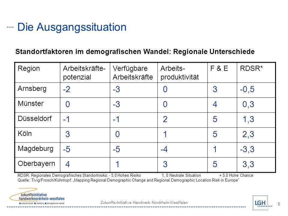 Zukunfts-Initiative Handwerk Nordrhein-Westfalen 8 Die Ausgangssituation Standortfaktoren im demografischen Wandel: Regionale Unterschiede RegionArbeitskräfte- potenzial Verfügbare Arbeitskräfte Arbeits- produktivität F & ERDSR* Arnsberg -2-3 0 3-0,5 Münster 0-3 0 4 0,3 Düsseldorf 2 5 1,3 Köln 3 0 1 5 2,3 Magdeburg -5 -4 1-3,3 Oberbayern 4 1 3 5 3,3 RDSR: Regionales Demografisches Standortrisiko; - 5,0 Hohes Risiko 1, 0 Neutrale Situation + 5,0 Hohe Chance Quelle: Tivig/Frosch/Kühntopf: Mapping Regional Demographic Change and Regional Demographic Location Risk in Europe