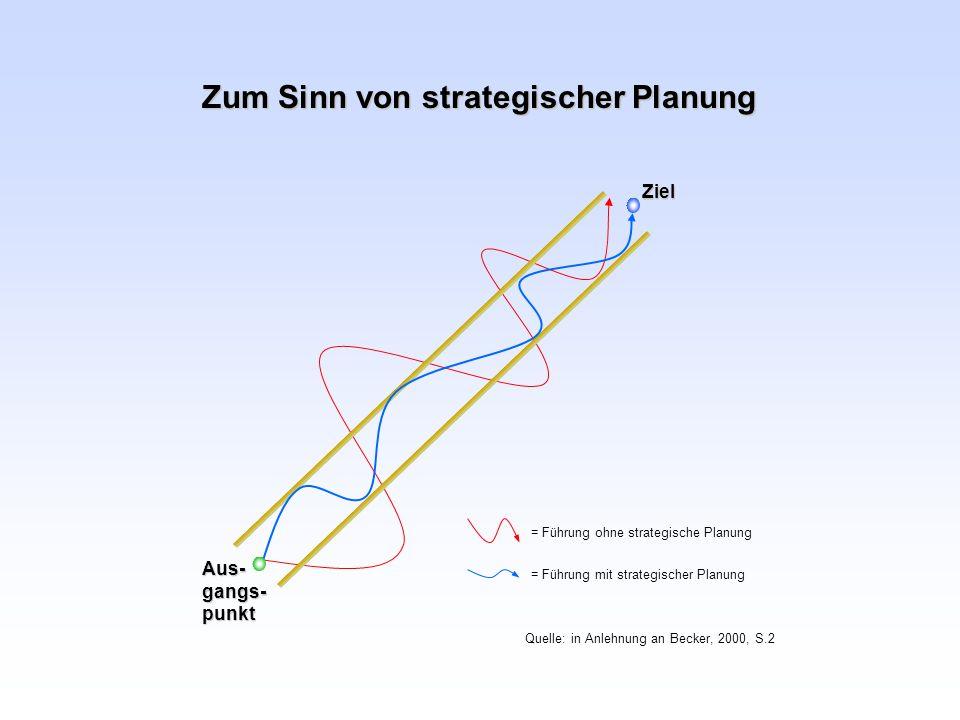 Zum Sinn von strategischer Planung Ziel Aus-gangs-punkt = Führung ohne strategische Planung = Führung mit strategischer Planung Quelle: in Anlehnung a