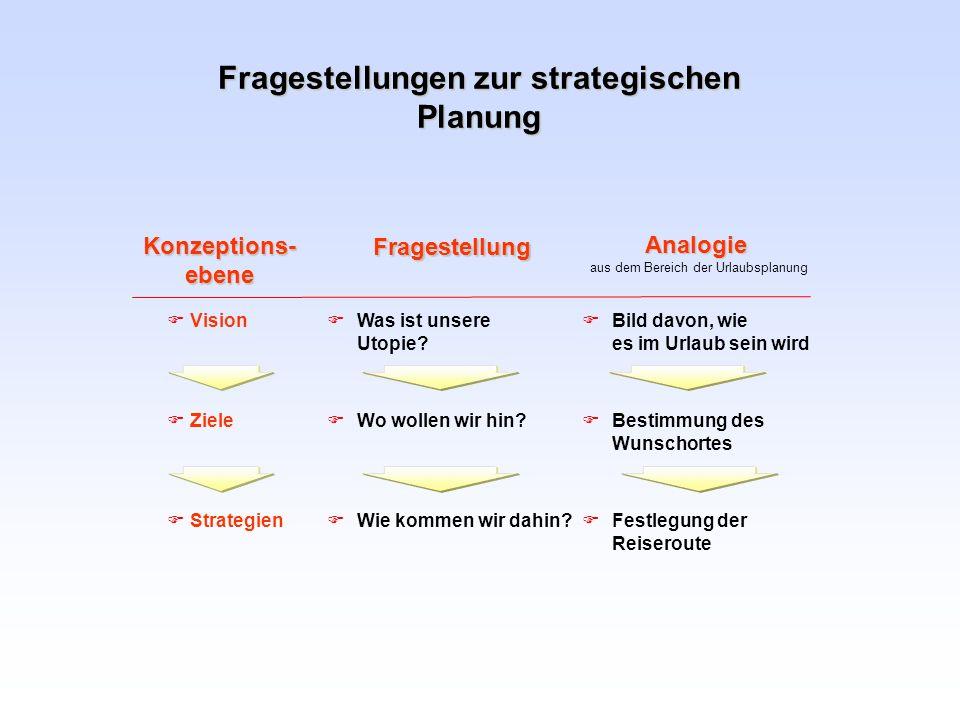 Fragestellungen zur strategischen Planung Wo wollen wir hin? Wie kommen wir dahin? Fragestellung Was ist unsere Utopie? Ziele Strategien Konzeptions-e