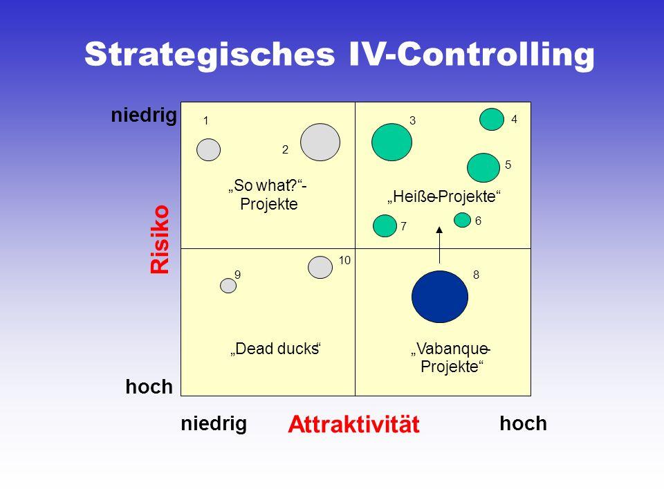 Strategisches IV-Controlling Attraktivität Risiko niedrig hoch Sowhat?- Projekte Heiße-Projekte Dead ducksVabanque- Projekte 1 2 3 5 9 10 8 4 6 7