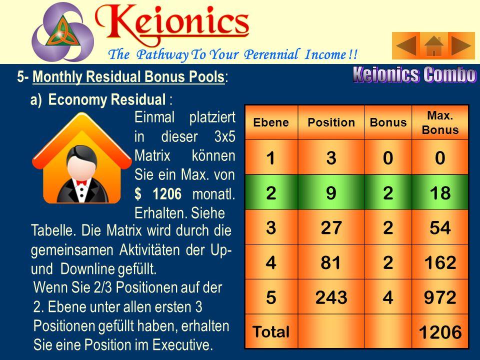 5- Monthly Residual Bonus : Diese Boni sichern ernsthaften Mitgliedern ein konstantes, stetig wachsendes Einkommen.