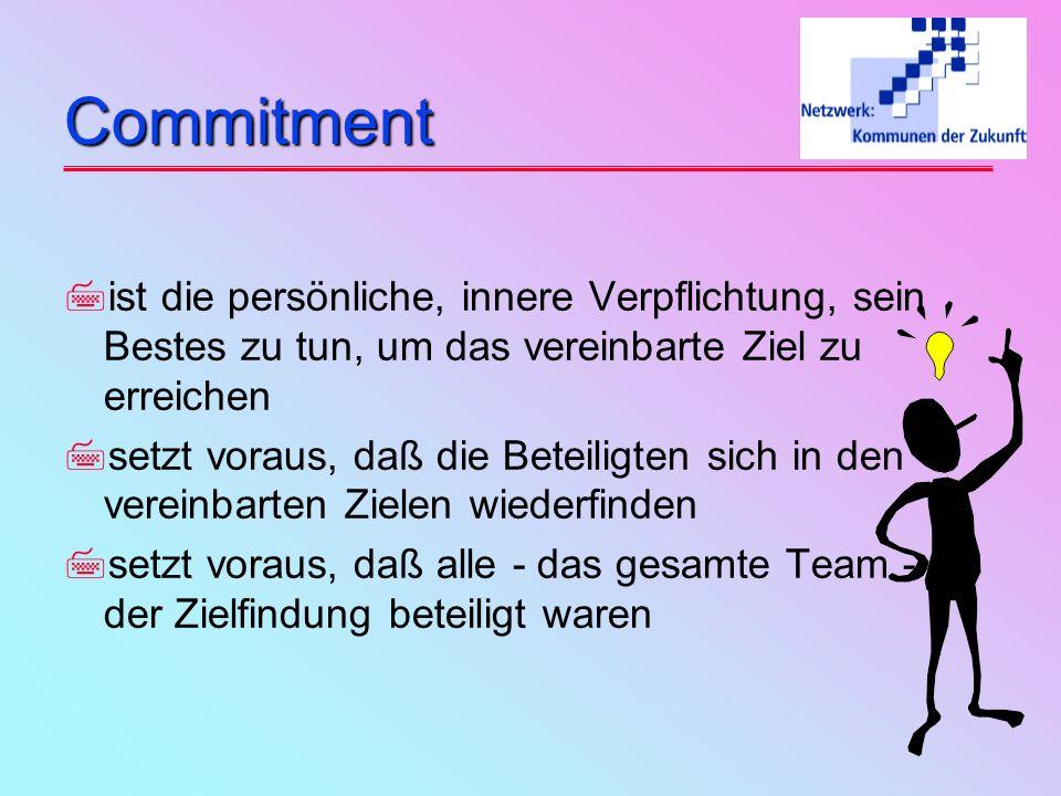 Zielvereinbarungen Warum? Zielvereinbarungen Warum? 7Motivation 7Handlungsspielraum 7partnerschaftliches Gegenstromverfahren 7Commitment * 7Selbststeu