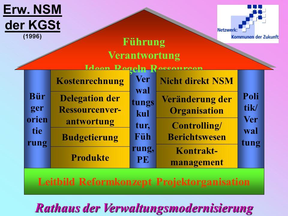 Netzwerkknoten-Thema Strategisches Ziel: Entwicklung von Mitarbeiterakzeptanz im Prozeß der Verwaltungsmodernisierung Leitprojekt: Motivationsentwickl