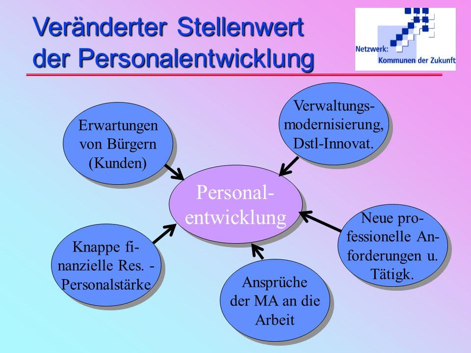 Veränderter Stellenwert der Personalentwicklung Personal- entwicklung Personal- entwicklung Erwartungen von Bürgern (Kunden) Erwartungen von Bürgern (Kunden) Verwaltungs- modernisierung, Dstl-Innovat.