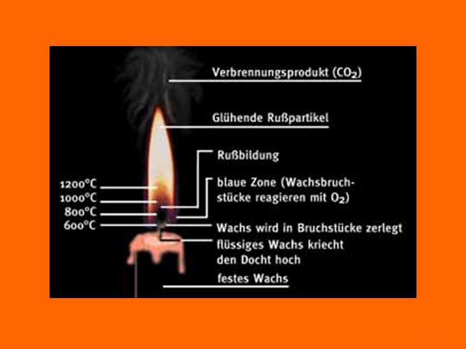Wie eine Kerze brennt Bei einer Kerze ist Wachs der Brennstoff. Wachs besteht aus einfach gebauten Kohlenwasserstoffketten : ca. 18 - 20 Kohlenstoffat