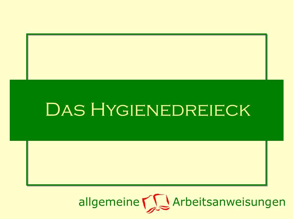 Das Hygienedreieck Produkt ProduktionPersonal Hygiene Lebensmittel Ausgabestelleeigene Person allgemeine Arbeitsanweisungen